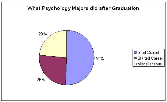 What Psychology Majors Did After Graduation